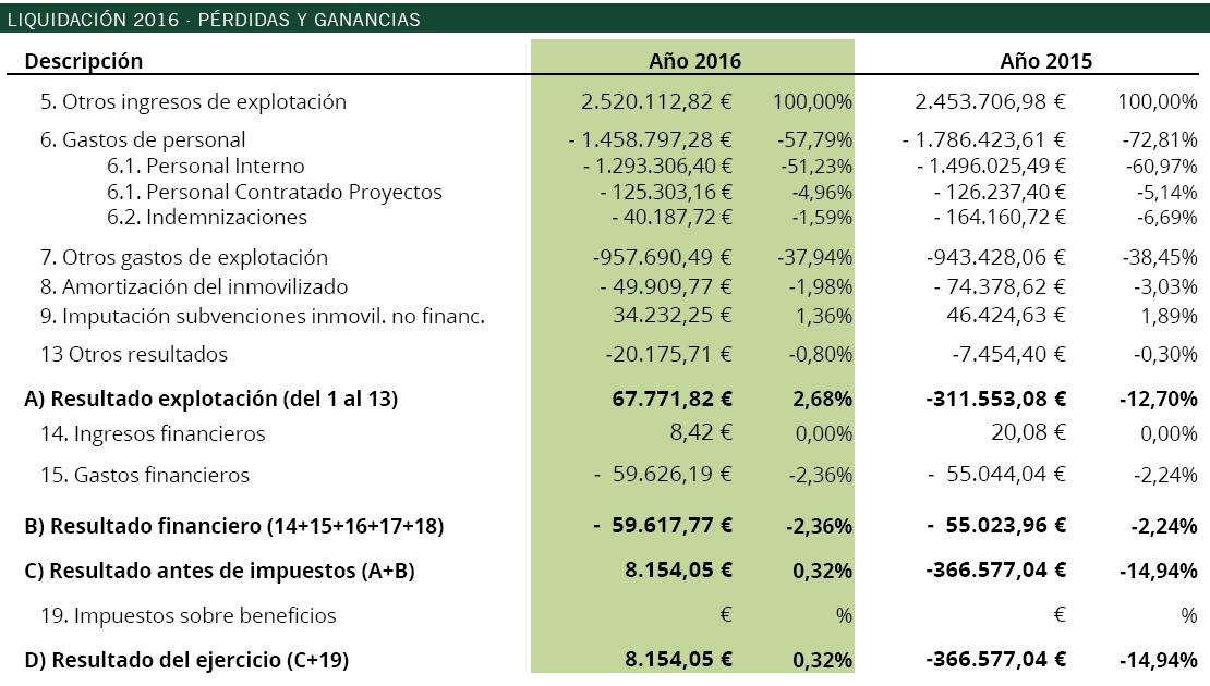 20170502_TRANSPARENCIA_CA_Liquidacion2016_PerdidasGanancias