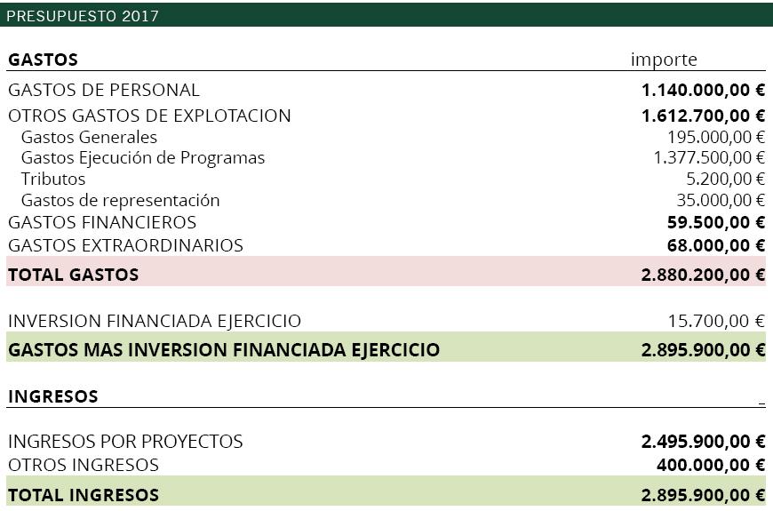 20170502_TRANSPARENCIA_CA_Presupuesto2017