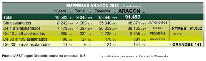 Empresas Aragón 2018