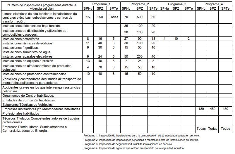 Plan inspeccion industrial