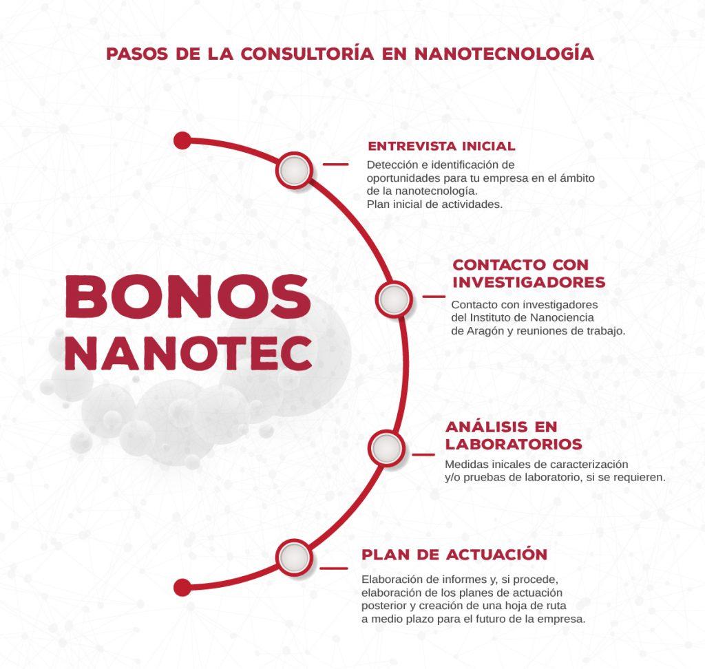 infografia_bonos-01